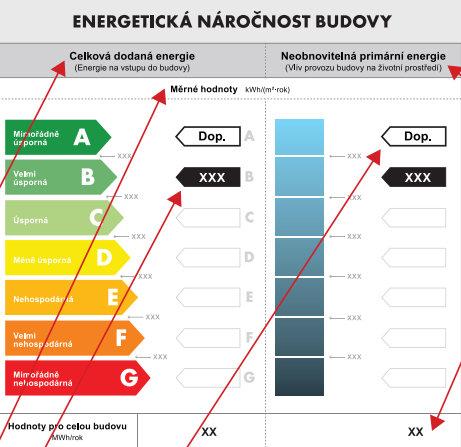 PENB – chaos kolem energetických štítků